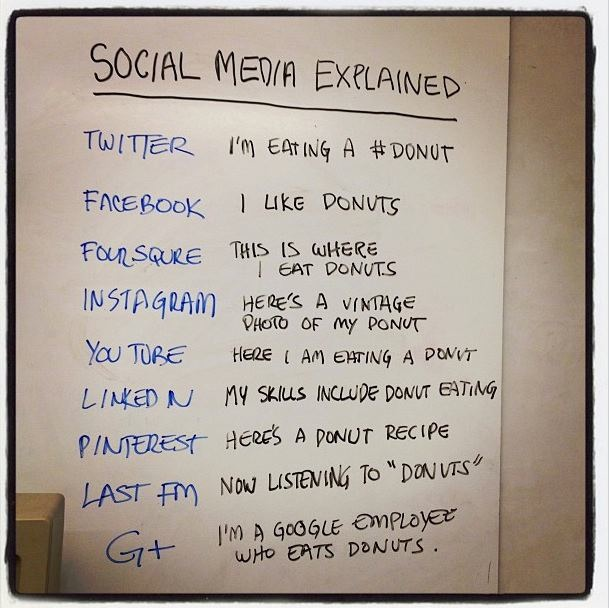 socialising on the internet