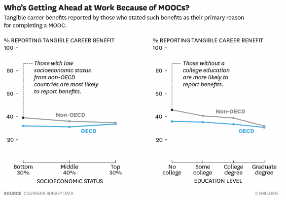 Harvard Business Review: Who benefit most from MOOCs